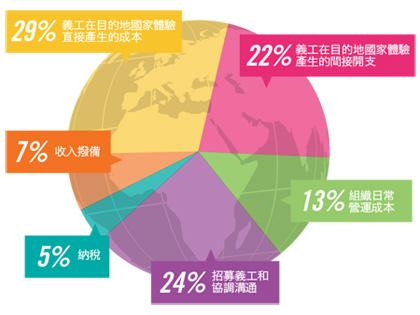 A pie chart representing the division of the costs to volunteer with Projects Abroad