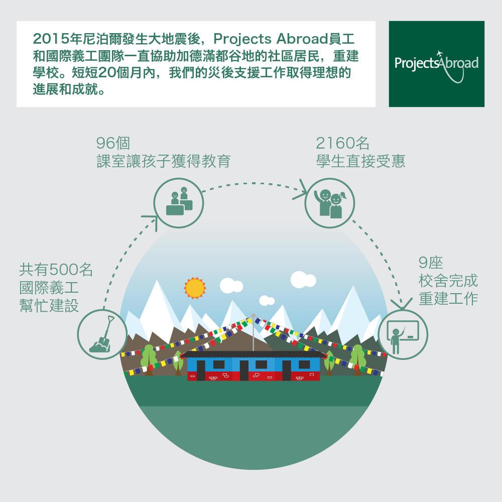 視覺資訊圖詳細說明Projects Abroad義工在尼泊爾災後支援工作的成就
